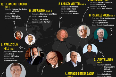 10 Richest People In The World Right Now  Infographic