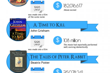 10 Self-Published Books Turned into Movies Infographic