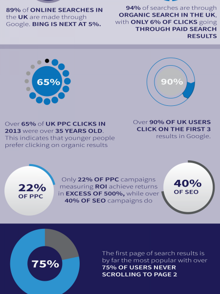 10 SEO UK Statistics 2014 Infographic
