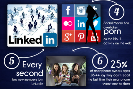 10 Shocking Social Media Facts: Infographic Infographic