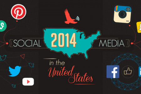 10 Social Media Facts and Statistics in USA you Should Know in 2014 Infographic