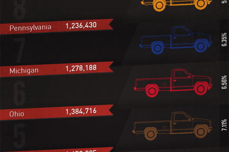 10 States With Most Pickup Trucks Infographic