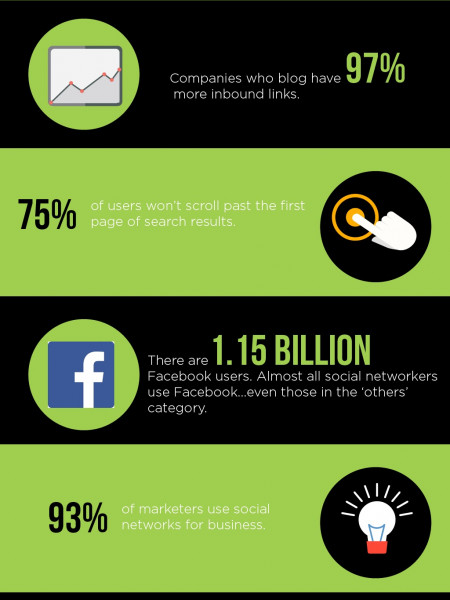 10 Stats Businesses Can't Ignore About Digital Marketing Infographic