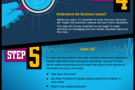 10 Steps to Managing Crisis Communications Infographic