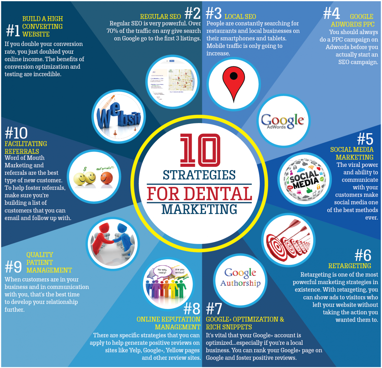 10 Strategies for Dental Marketing  Infographic