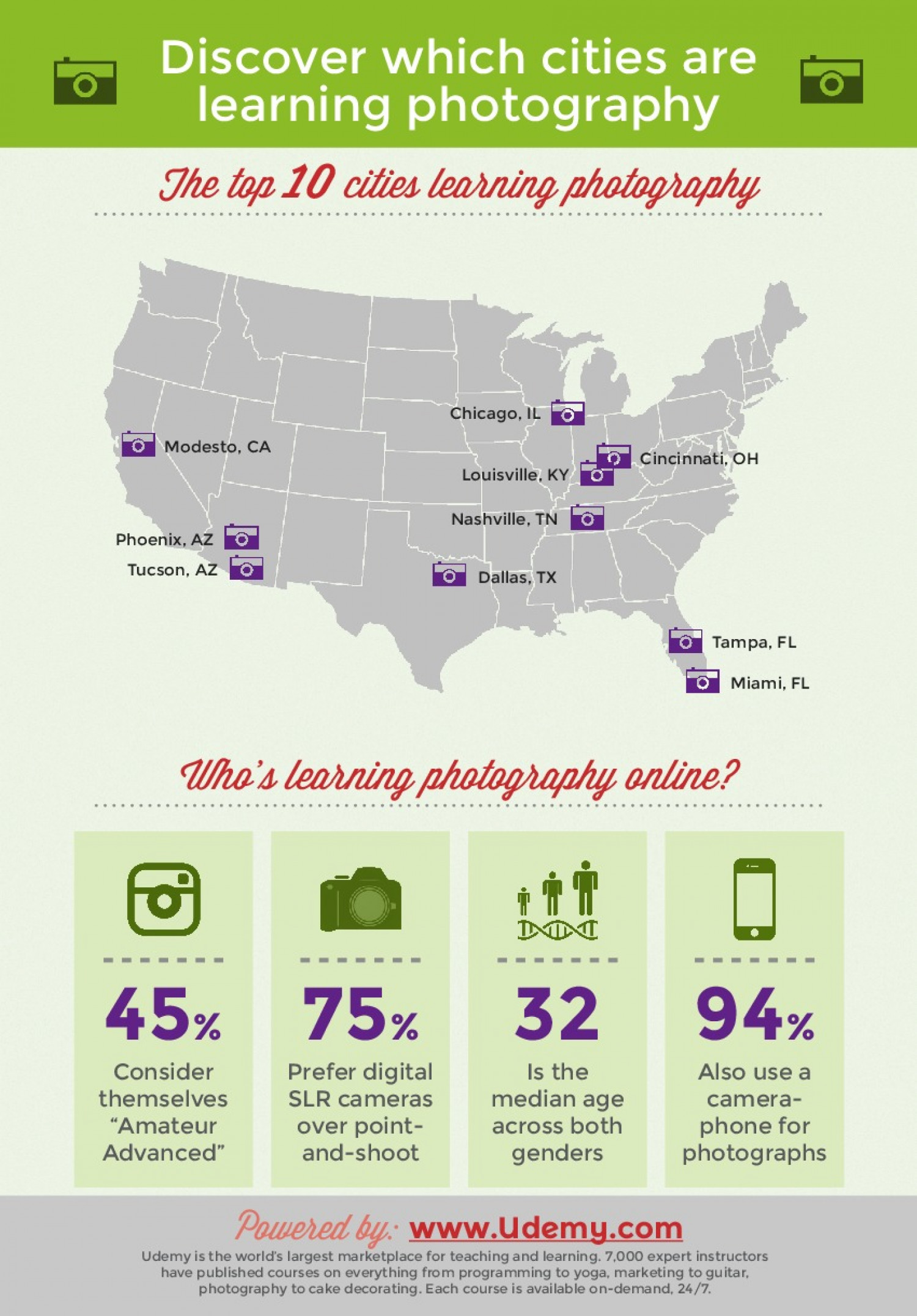 Discover Which Cities Are Learning Photography  Infographic