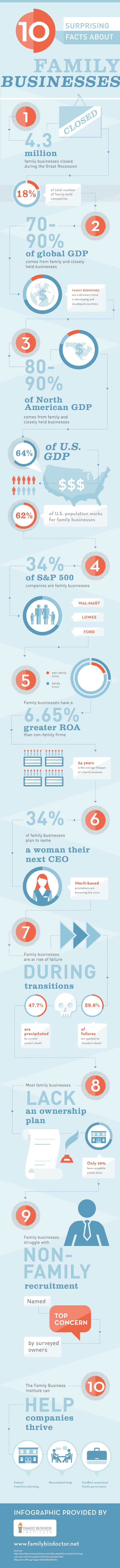 10 Surprising Facts about Family Businesses
