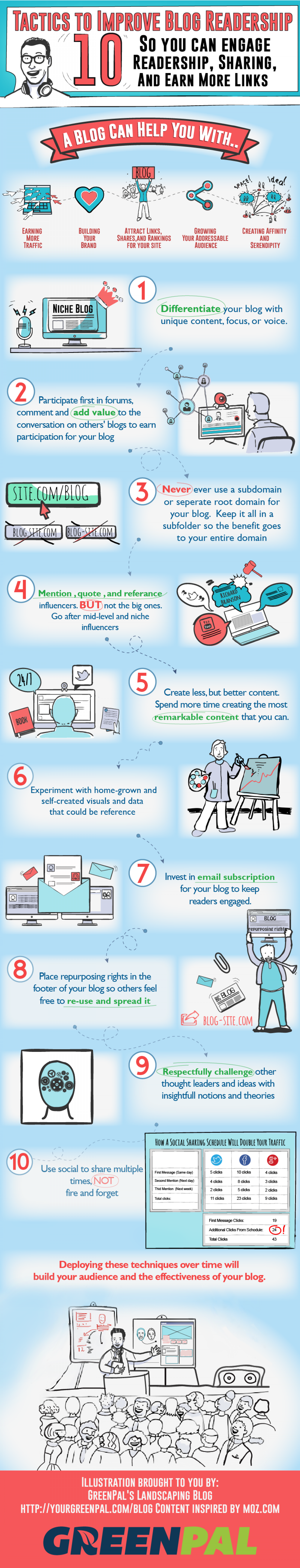 10 Tactics to Improve Blog Readership Infographic