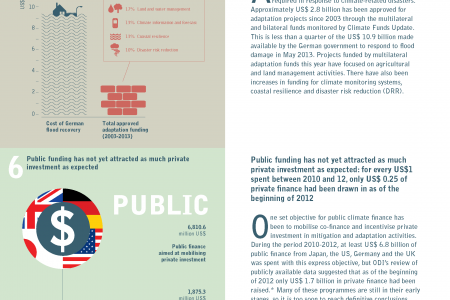 10 things to know about climate finance Infographic