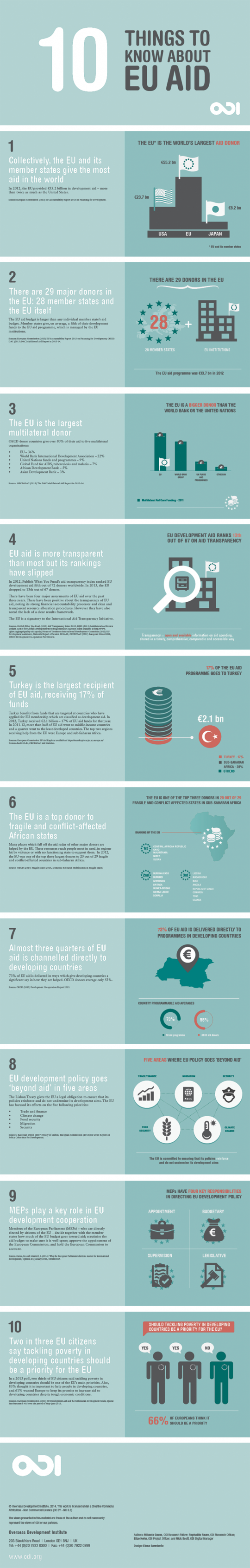 10 things to know about EU aid