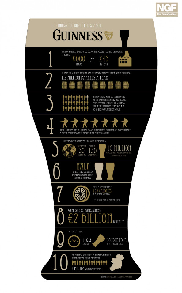 10 Things You Didn&#039;t Know About Guinness Infographic
