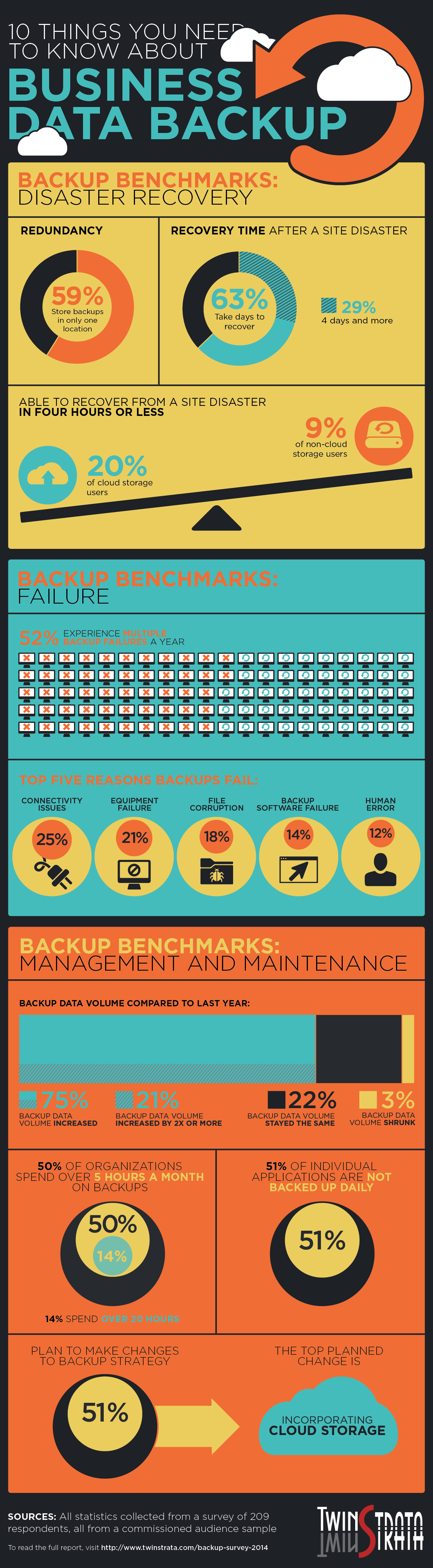 10 Things You Need To Know About Business Data Backup [Infographic]