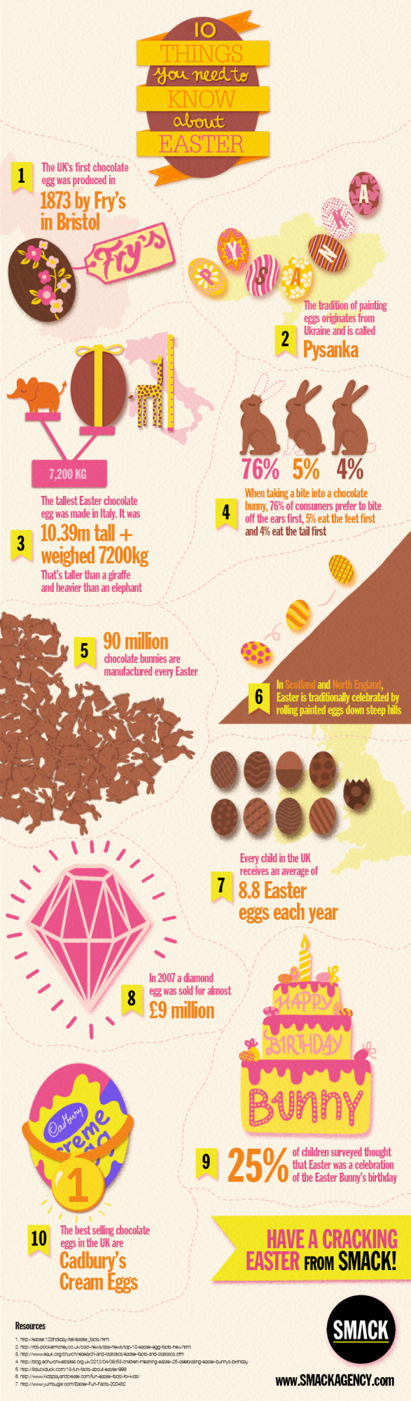 10 Things You Need To Know About Easter