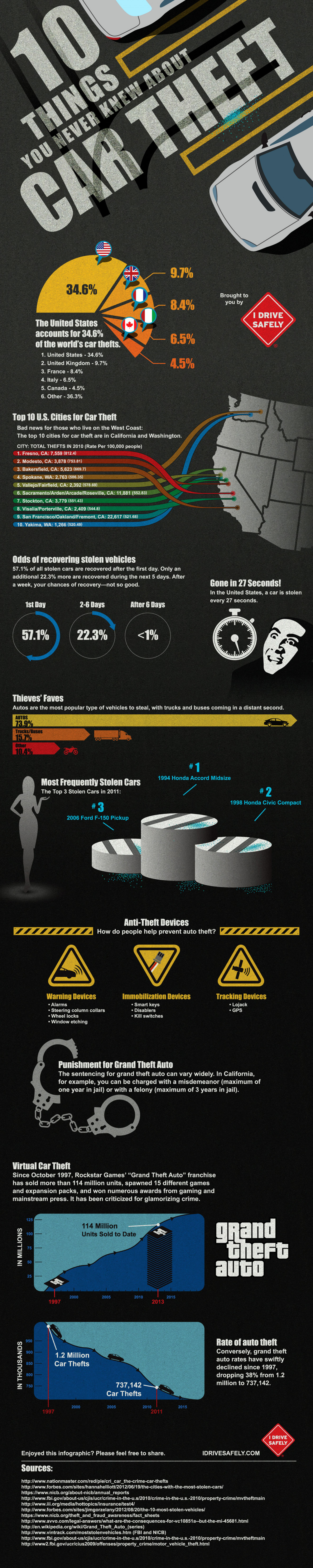 10 things You Never Knew About Car Theft Infographic