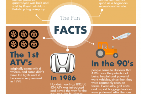 10 Things You Probably Didn't Know About Quad Biking Infographic
