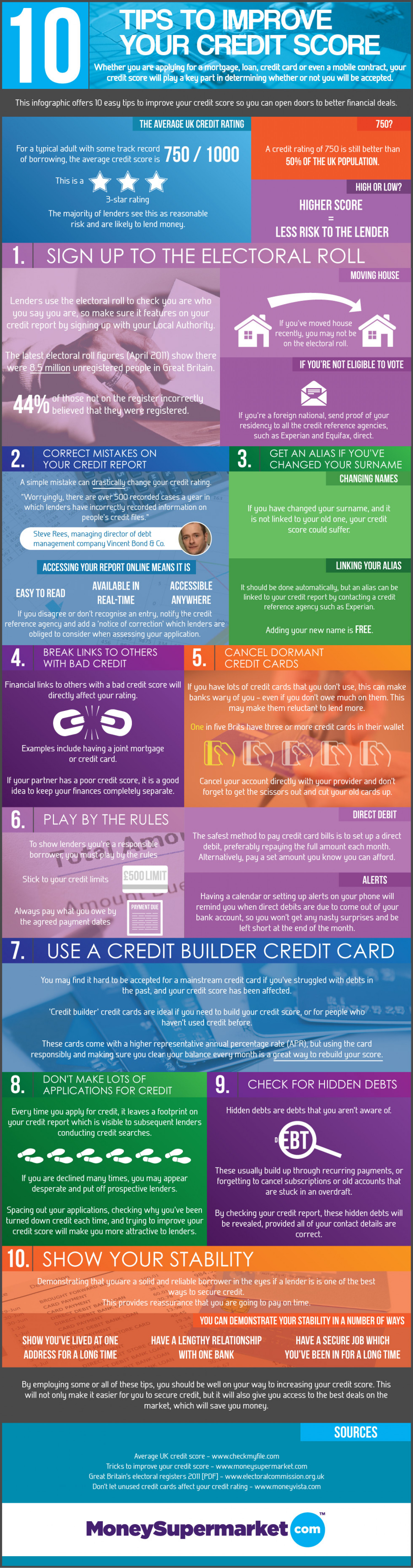 10 Tips to Improve your Credit Score Infographic