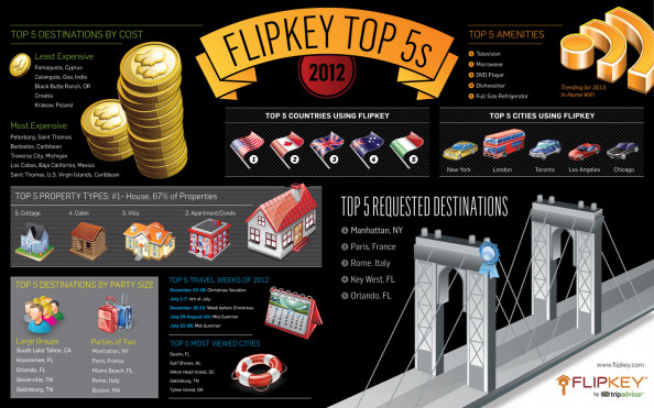 10 Travel Predictions for 2013 Infographic