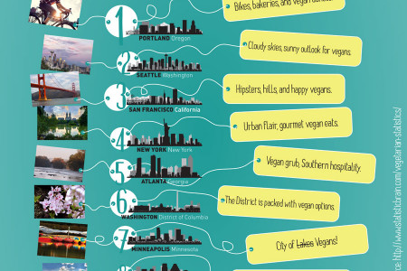 10 Vegan-Friendly Cities Infographic