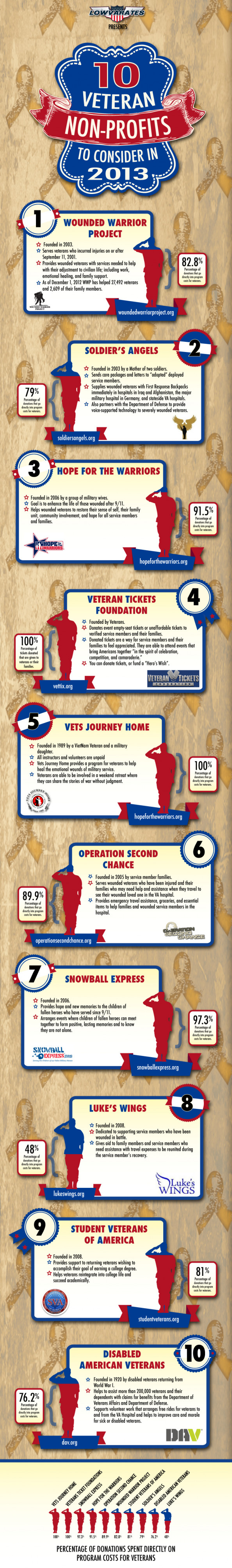 10 Veteran Non-Profits  Infographic