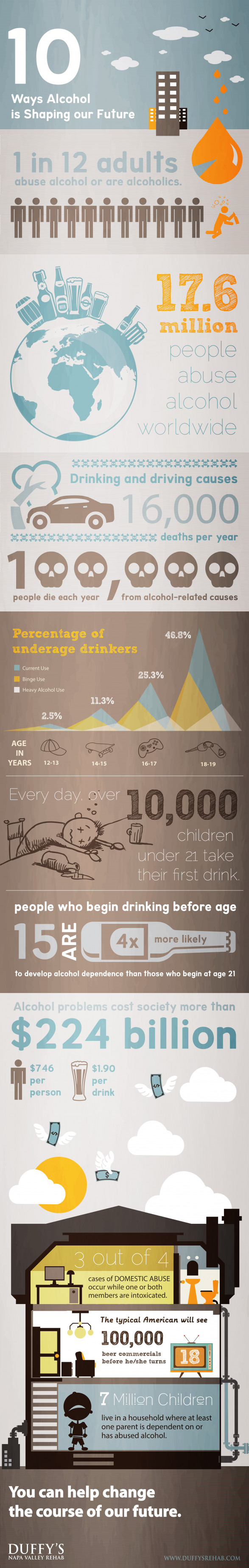 10 Ways Alcohol is Shaping our Future