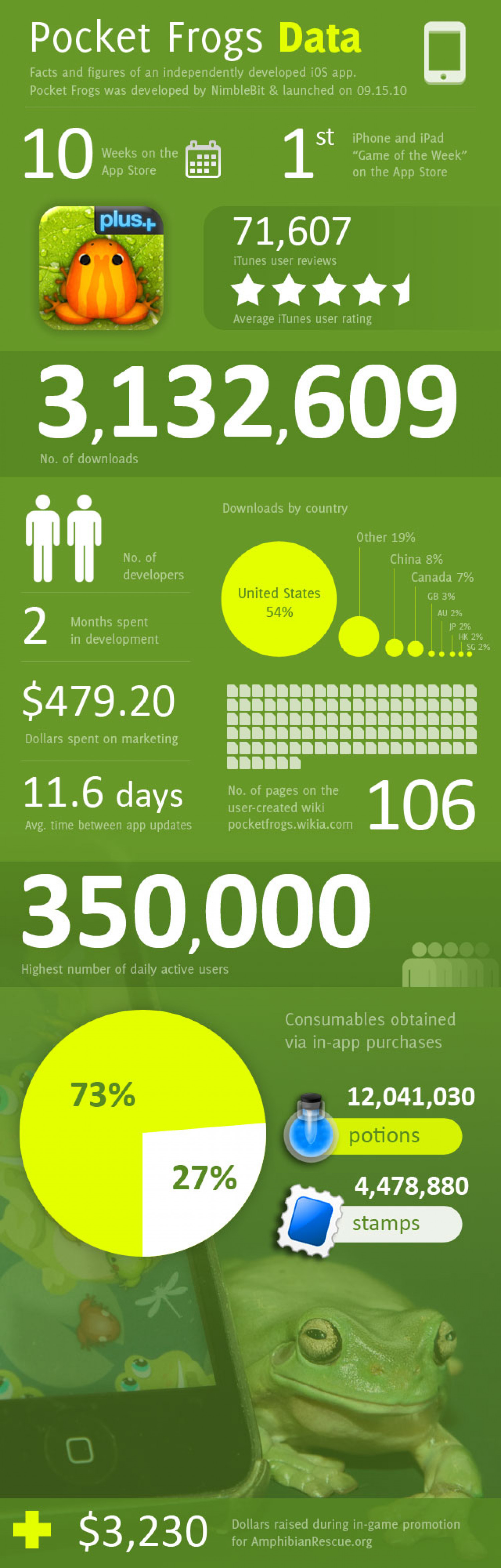 10 weeks on the App Store: Pocket Frogs Infographic
