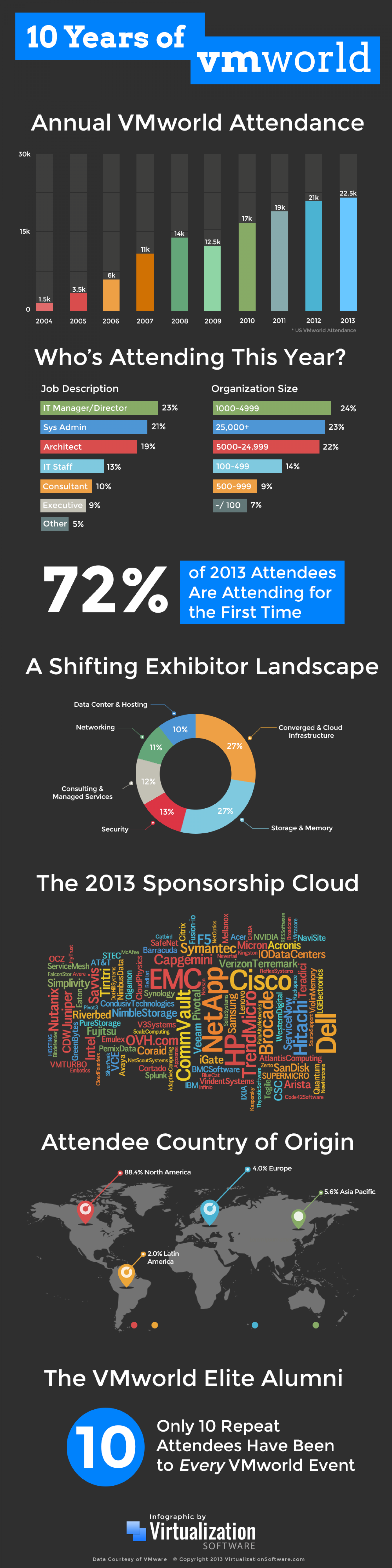 10 Years of VMware's VMworld Conference Infographic