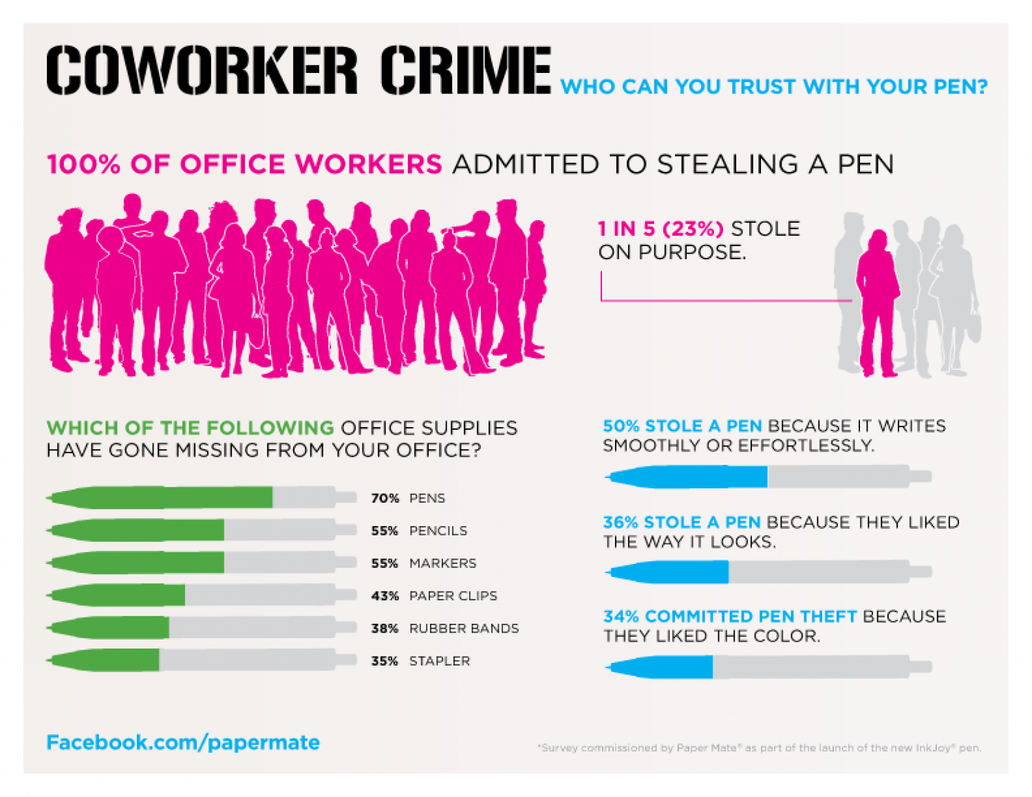 100% of Office Workers Admitted to Stealing a Pen Infographic