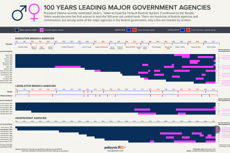 100 Years Leading Major Government Agencies Infographic