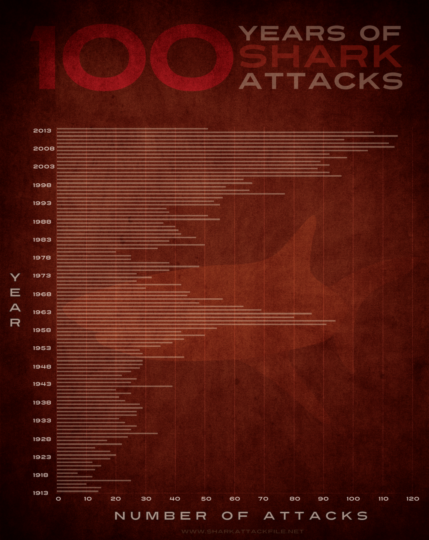 100 Years of Shark Attacks Infographic