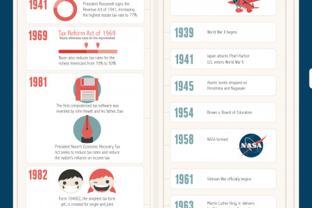 100 Years of the Tax Return Infographic