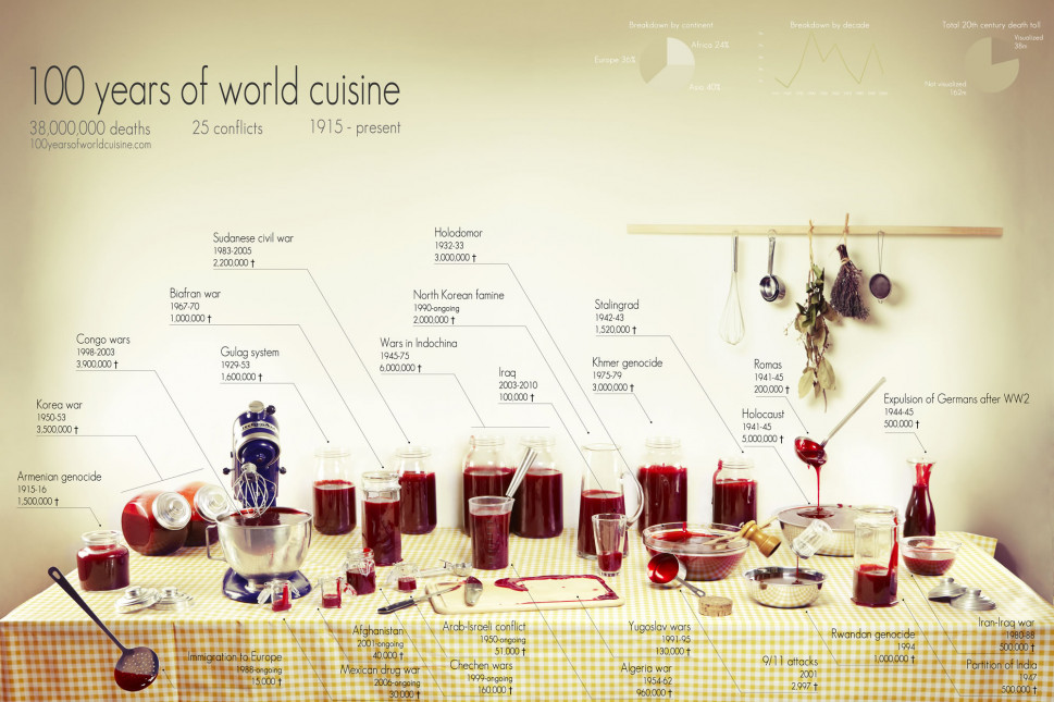 100 Years of World Cuisine  Infographic