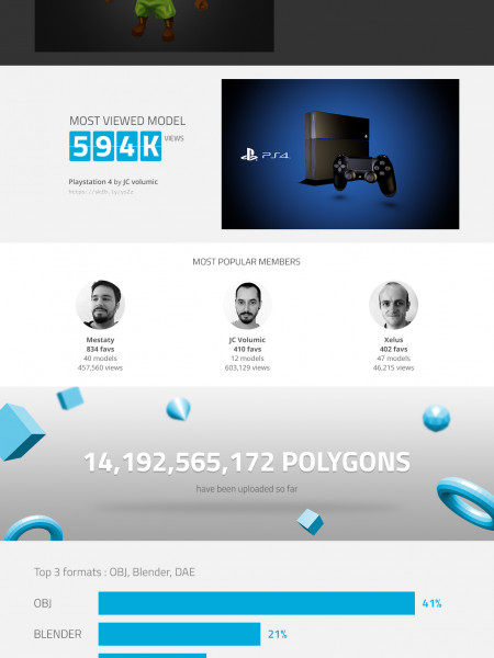 100k 3D models uploaded to Sketchfab Infographic