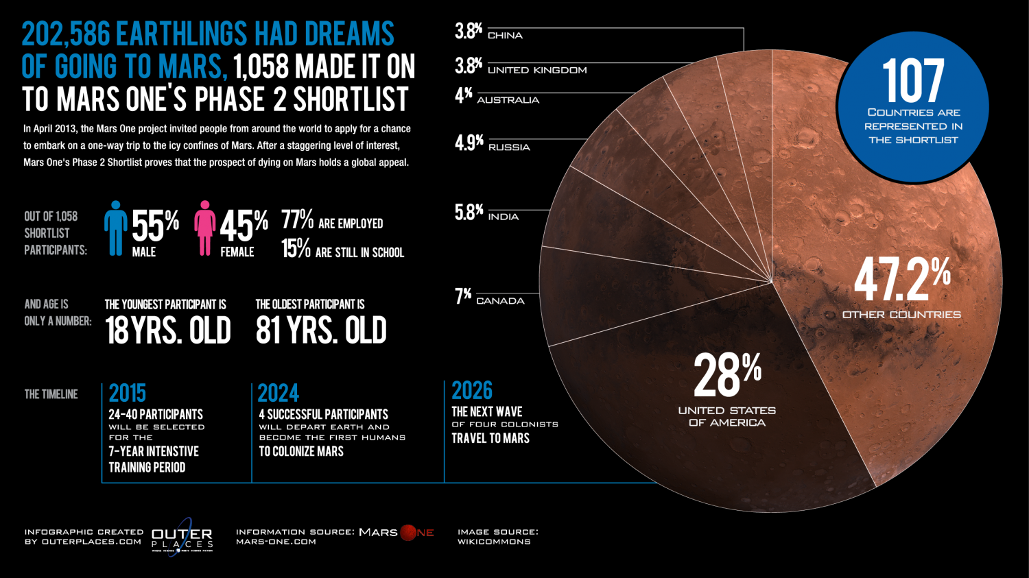 1,058 Shortlisted To Die On Mars Infographic