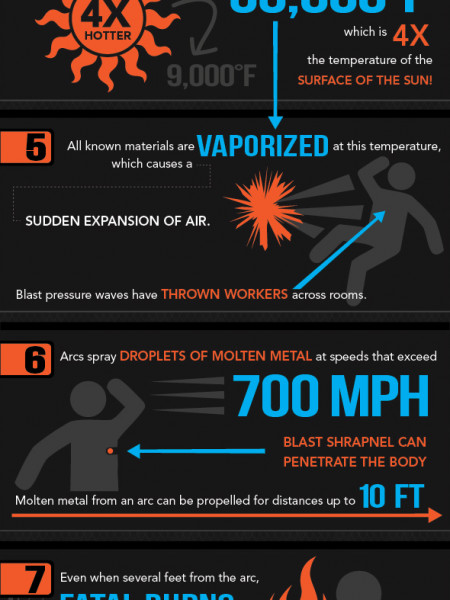 10 Astonishing Facts About Arc Flash Infographic