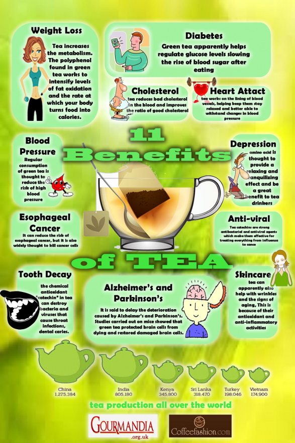 11 Benefits of Tea