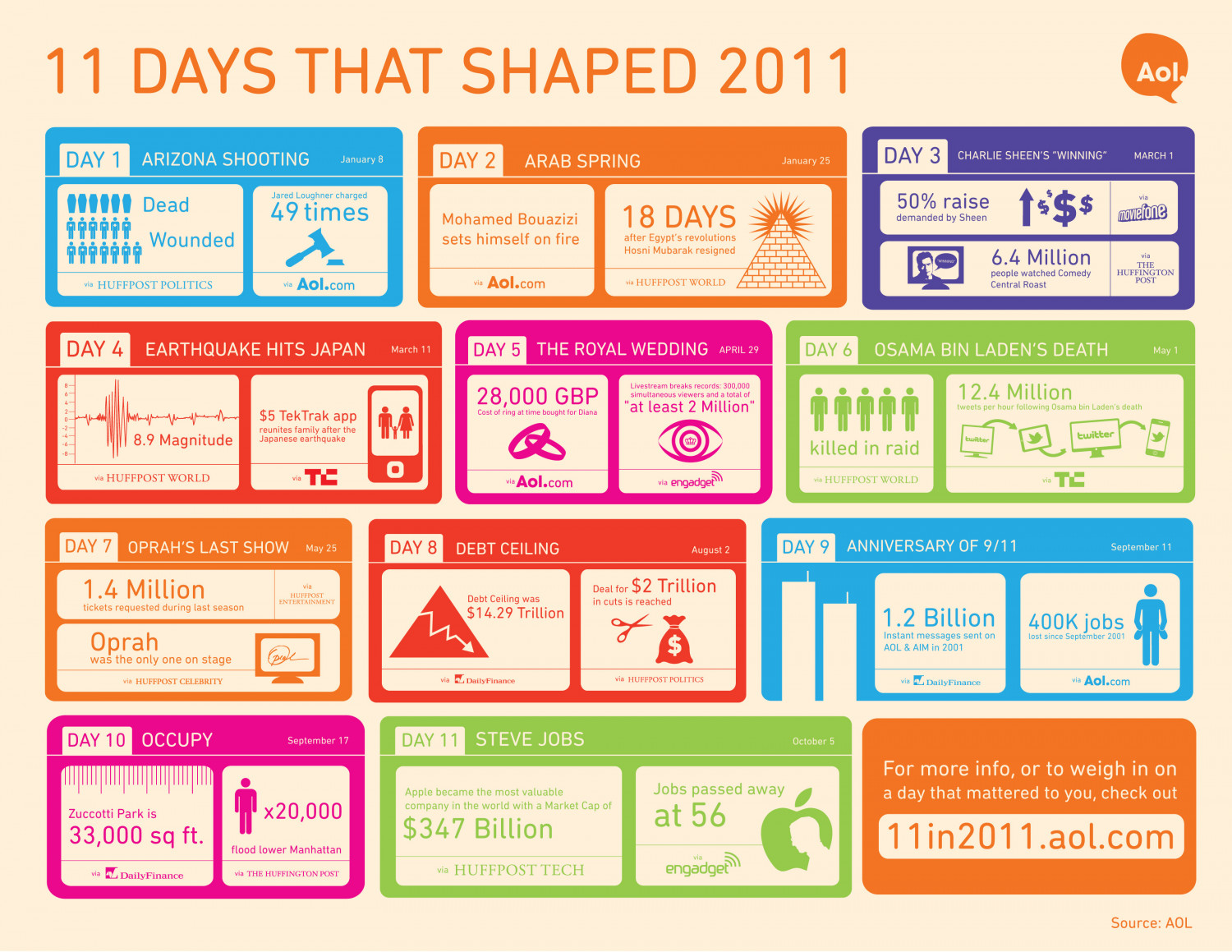 11 Days that Shaped 2011 Infographic