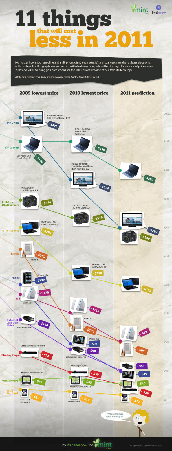 11 Gadgets That Will Cost Less In 2011 Infographic