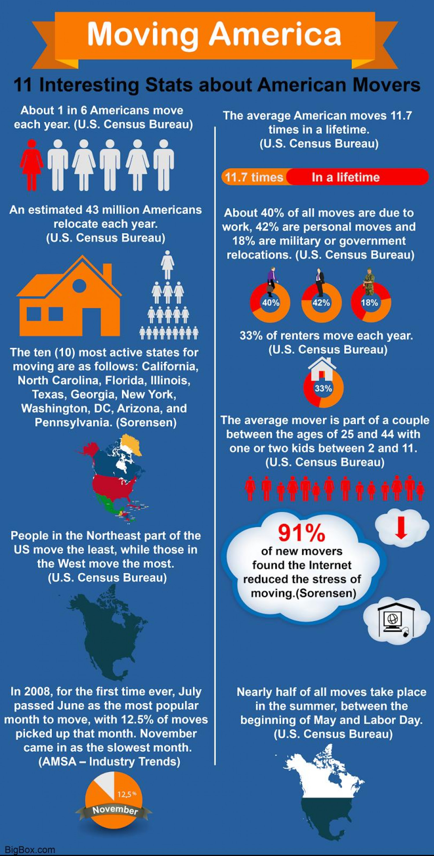 11 Interesting Stats about American Movers Infographic