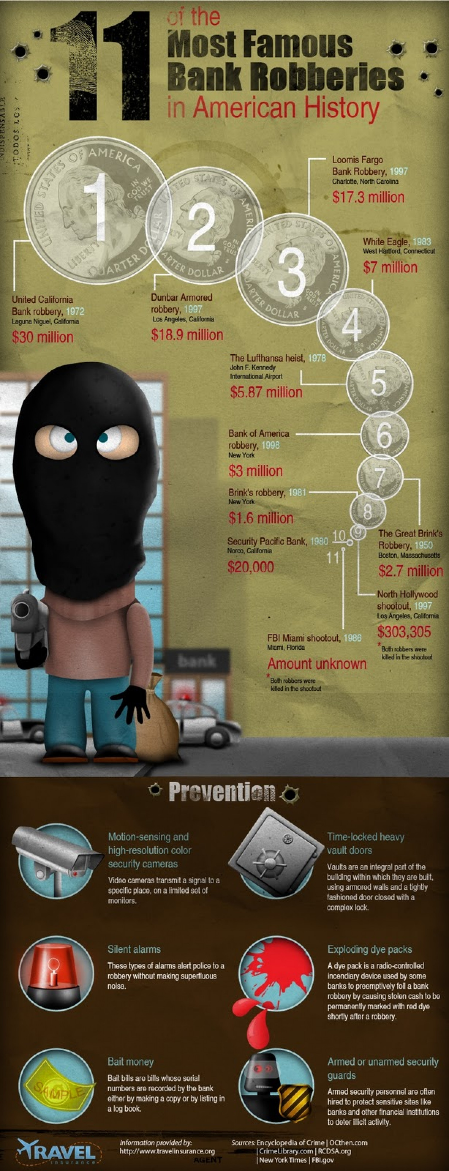 11 Most Famous Bank Robberies Infographic