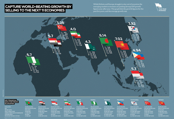 11 New Emerging Economies  Infographic