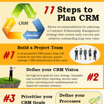 11 Steps to Plan CRM Infographic