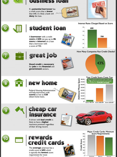 11 Things You Can't Get With Bad Credit  Infographic