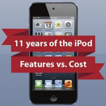 11 years of the iPod Infographic