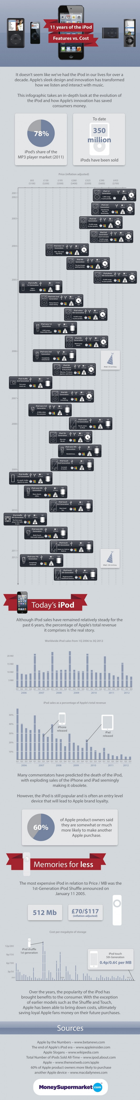 11 years of the iPod