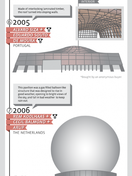 11 Years of The Serpentine Pavilion Infographic