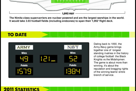 112th Army vs Navy Game Infographic