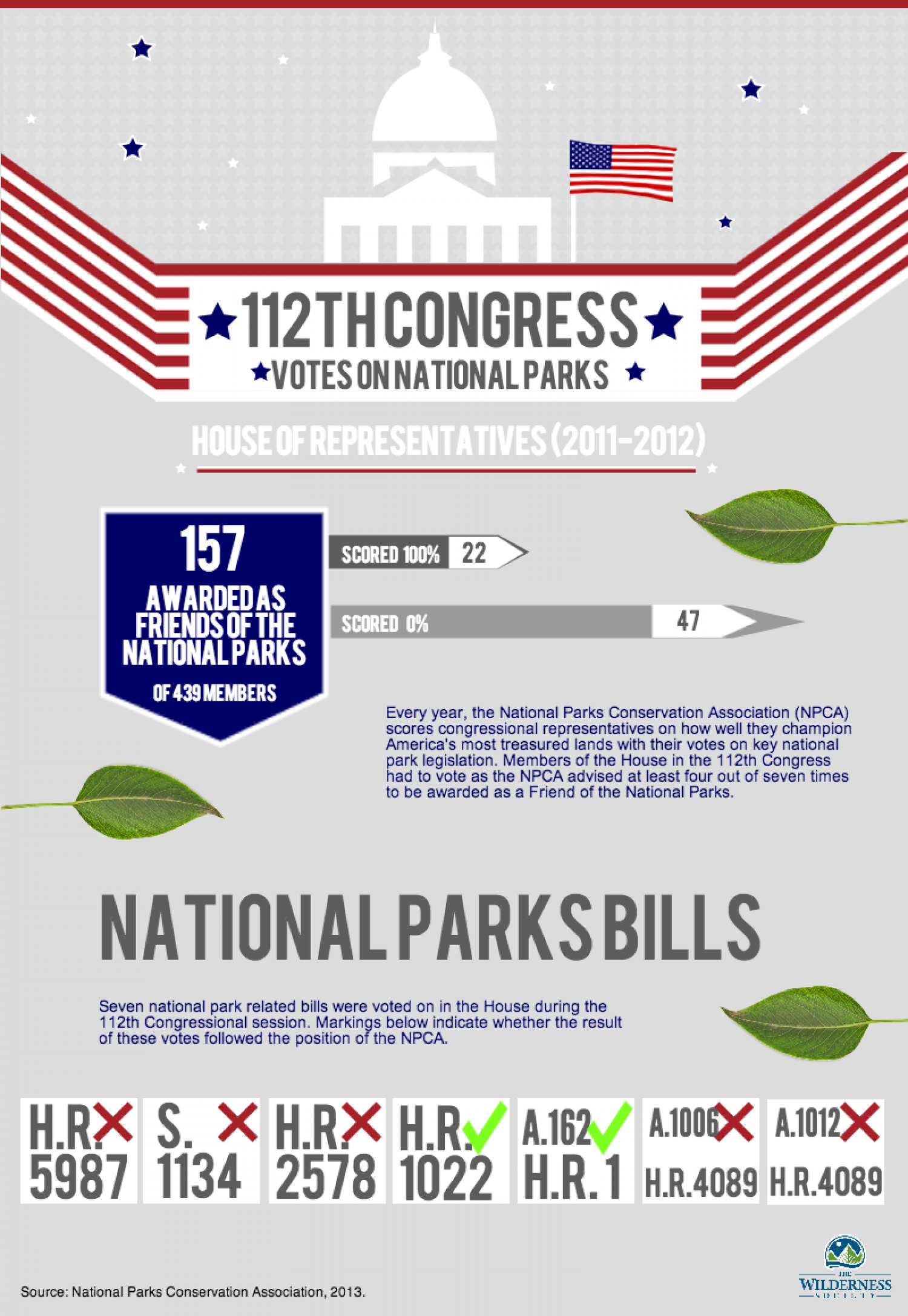 112th Congress votes on National Parks Infographic
