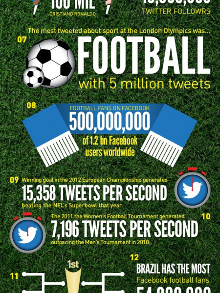 12 Amazing Football Social Media Stats Infographic