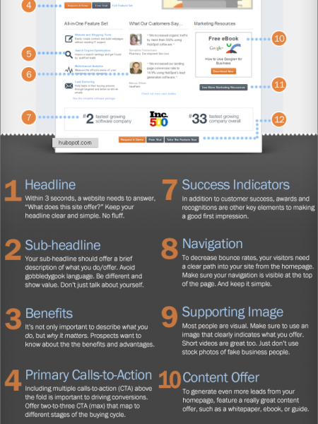 12 Critical Elements Every Homepage Must Have Infographic