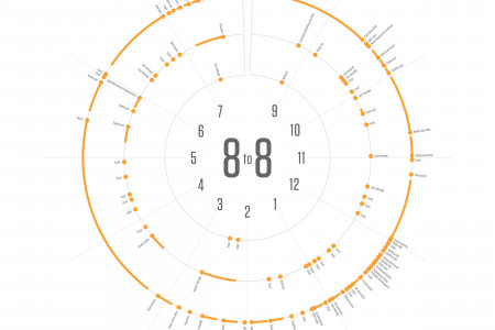 12 Hours of Information Infographic